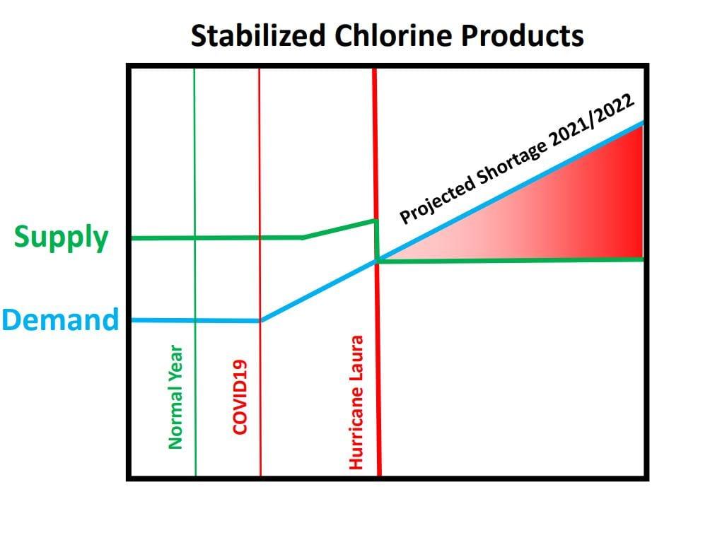 Chorline Demand Chart